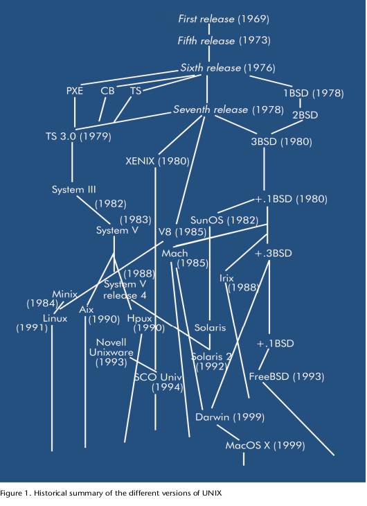 Click image for larger version  Name:linuxhistory.png Views:32 Size:121.6 KB ID:11983